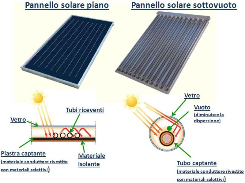 Cosa sono gli impianti solari termici, e qual'è il loro risparmio energetico ?